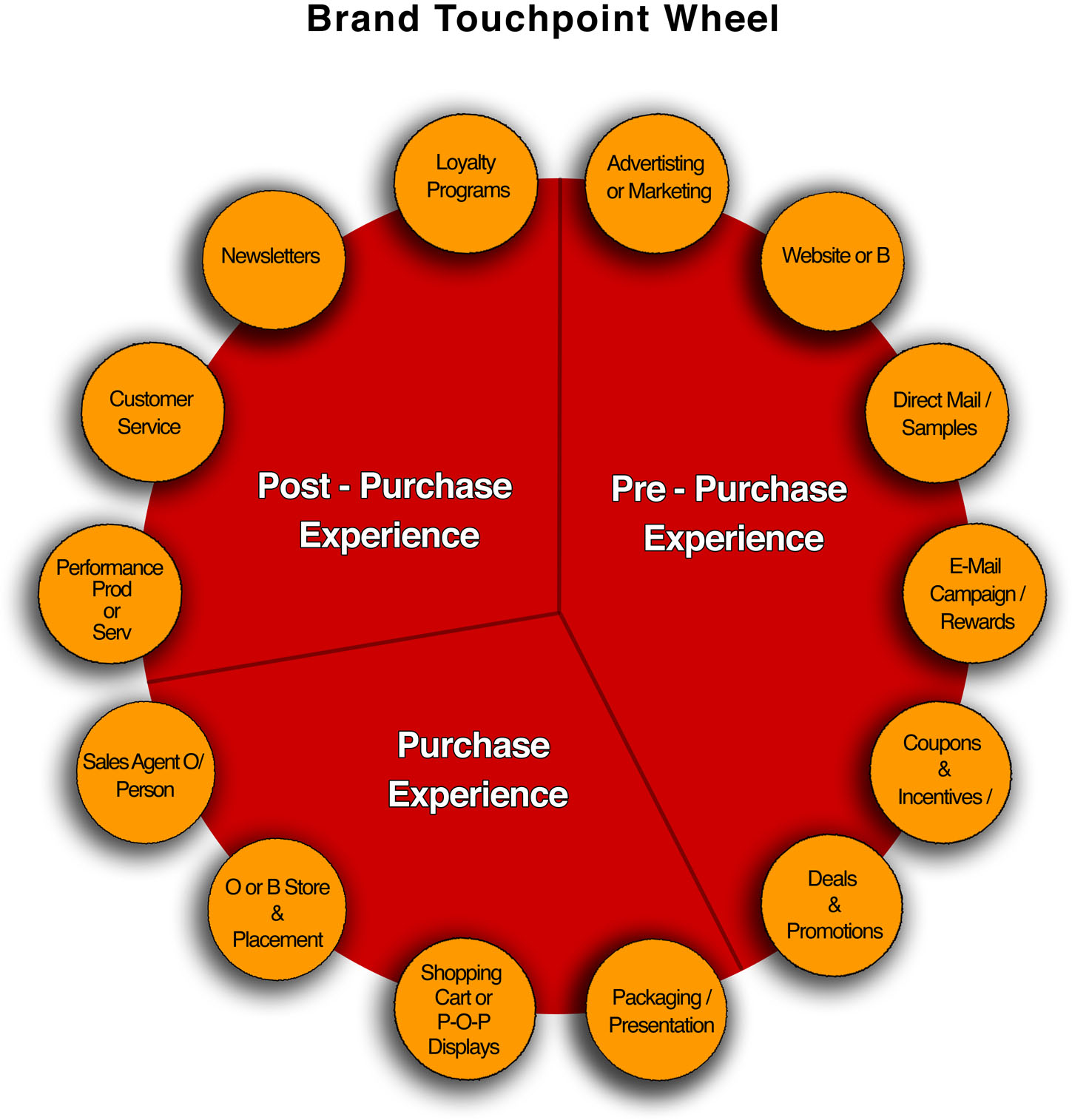 pre service point of service after service marketing Service is consumed at the point of sale and does not result ownership services are used or hired for a period of time for example buying a movie ticket the service marketing mix for a service firm an expanded marketing mix for services was proposed by booms and bitner (1981), consisting of the 4.